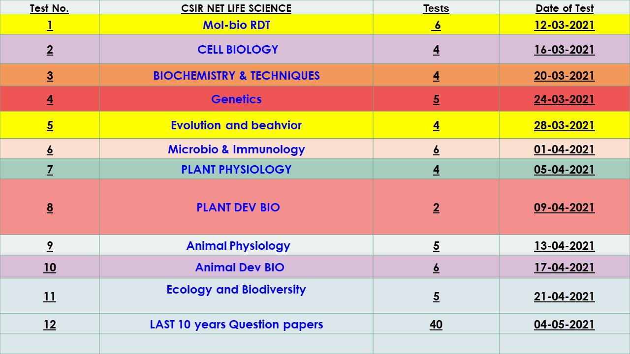 csir net life science test series