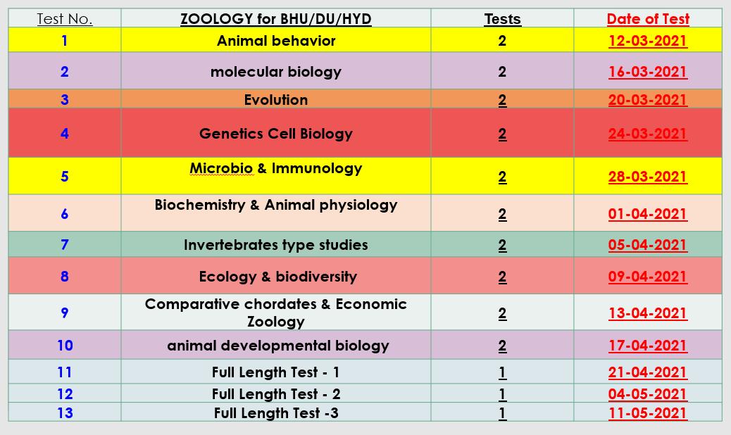 msc zoology entrance test series